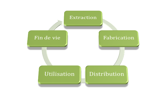 009ca33222b Analyse de Cycle de Vie - Eco-3e